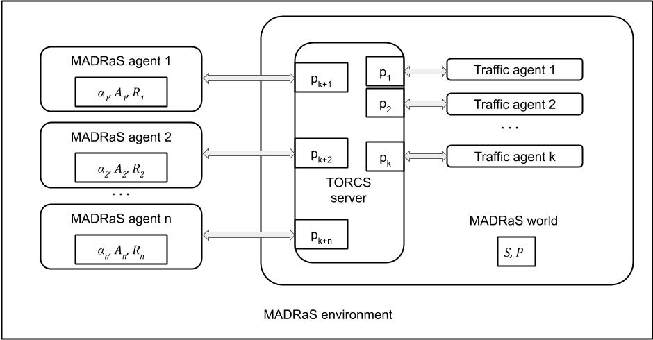 Figure 2 for MADRaS : Multi Agent Driving Simulator