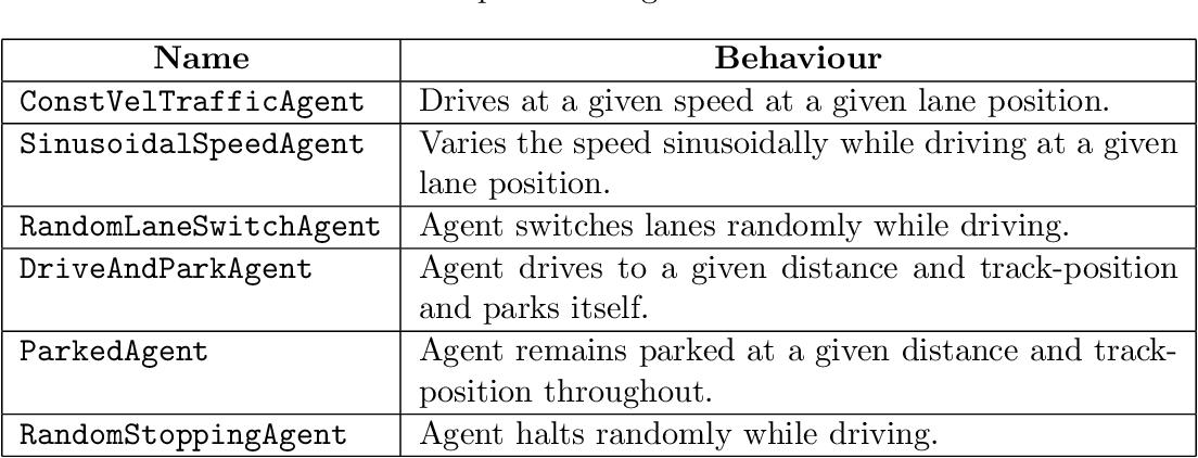 Figure 3 for MADRaS : Multi Agent Driving Simulator