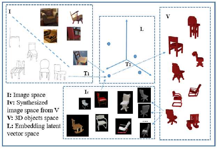 Figure 1 for Unsupervised 3D Reconstruction from a Single Image via Adversarial Learning