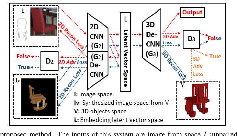Figure 3 for Unsupervised 3D Reconstruction from a Single Image via Adversarial Learning