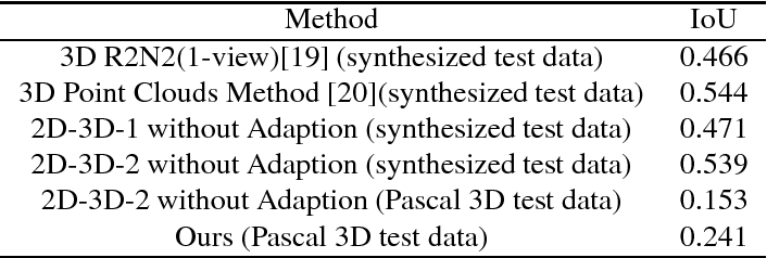 Figure 4 for Unsupervised 3D Reconstruction from a Single Image via Adversarial Learning