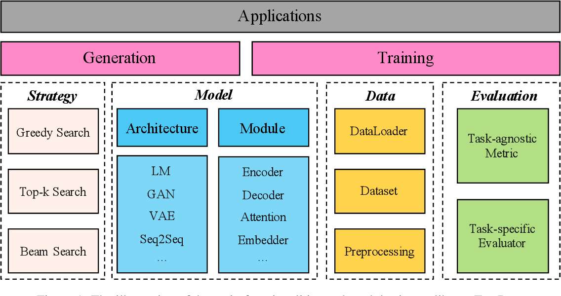 Figure 1 for TextBox: A Unified, Modularized, and Extensible Framework for Text Generation