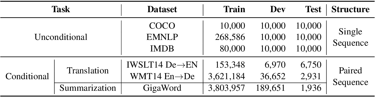 Figure 2 for TextBox: A Unified, Modularized, and Extensible Framework for Text Generation