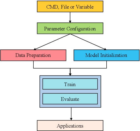 Figure 4 for TextBox: A Unified, Modularized, and Extensible Framework for Text Generation