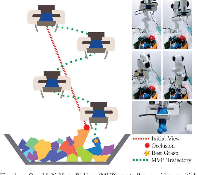 Figure 1 for Multi-View Picking: Next-best-view Reaching for Improved Grasping in Clutter