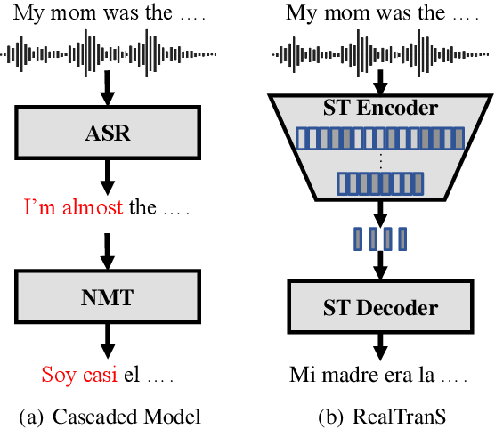Figure 1 for RealTranS: End-to-End Simultaneous Speech Translation with Convolutional Weighted-Shrinking Transformer