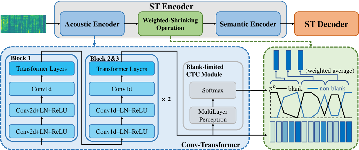 Figure 3 for RealTranS: End-to-End Simultaneous Speech Translation with Convolutional Weighted-Shrinking Transformer