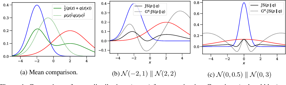 Figure 1 for Constraining Variational Inference with Geometric Jensen-Shannon Divergence