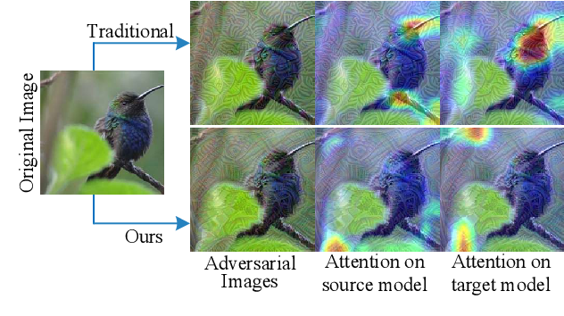 Figure 1 for Feature Importance-aware Transferable Adversarial Attacks