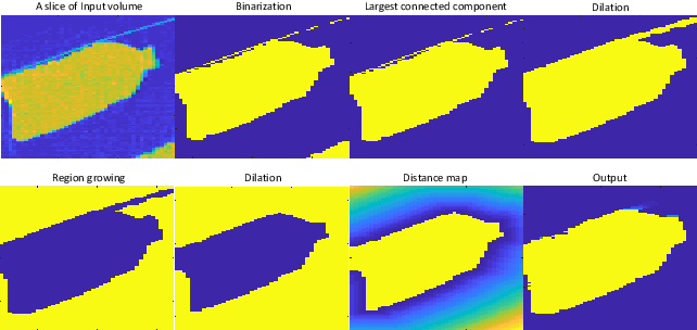 Figure 2 for A Reference Architecture for Plausible Threat Image Projection (TIP) Within 3D X-ray Computed Tomography Volumes