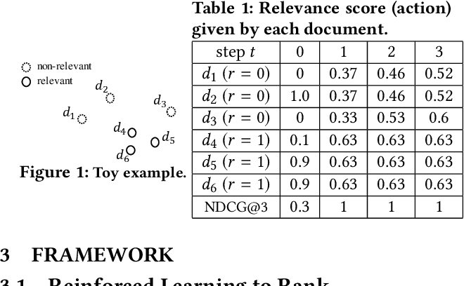 Figure 1 for MarlRank: Multi-agent Reinforced Learning to Rank
