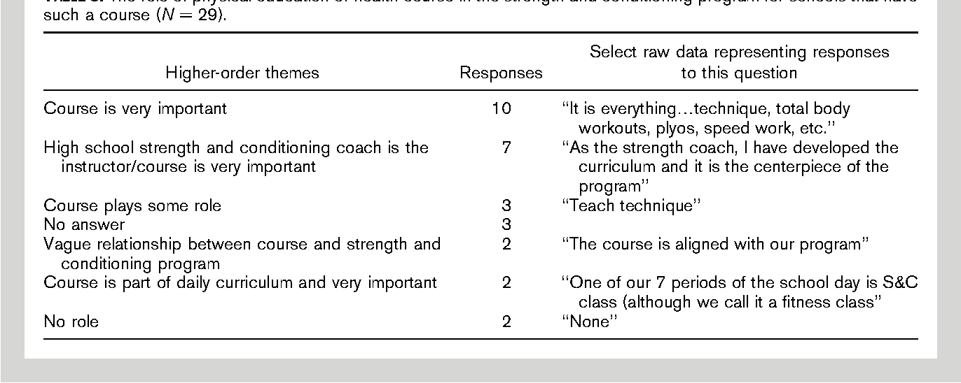 Figure 2 from Strength and conditioning practices of United States