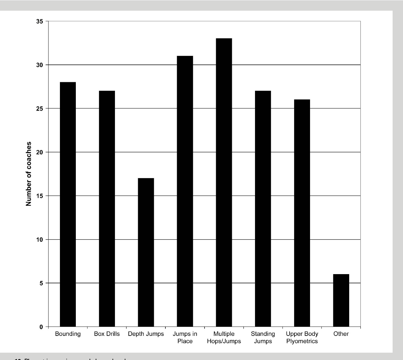 Figure 10 from Strength and conditioning practices of United States