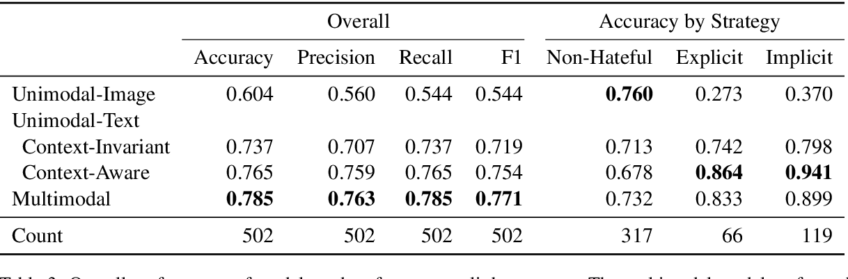 Figure 4 for Deciphering Implicit Hate: Evaluating Automated Detection Algorithms for Multimodal Hate