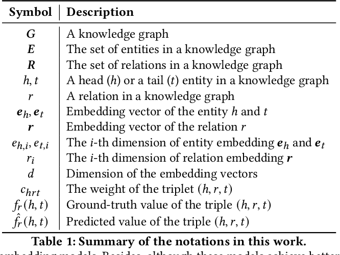 Figure 1 for Efficient Non-Sampling Knowledge Graph Embedding