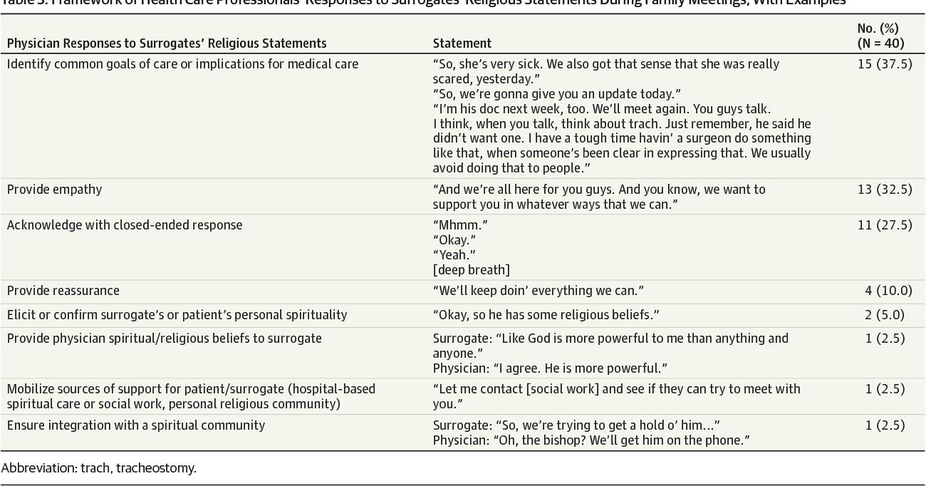Health Care Professionals' Responses to Religious or Spiritual