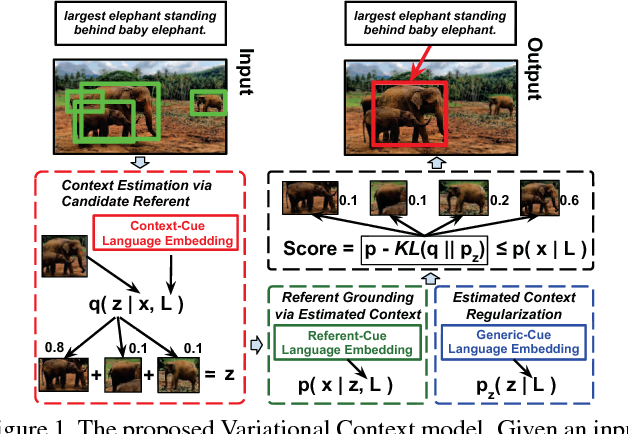 Figure 1 for Grounding Referring Expressions in Images by Variational Context