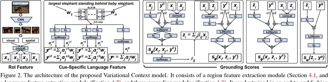 Figure 2 for Grounding Referring Expressions in Images by Variational Context