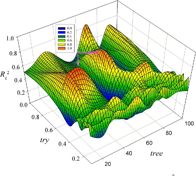 Fig. 1 3D mesh plot for the tenfold cross-validation Rc 2 of RF regression based on VHSE descriptor
