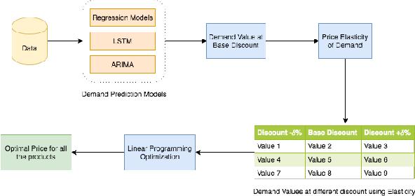 Figure 3 for Price Optimization in Fashion E-commerce