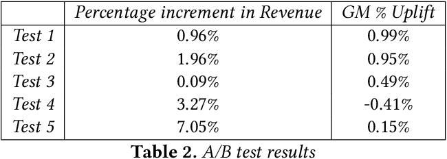 Figure 4 for Price Optimization in Fashion E-commerce