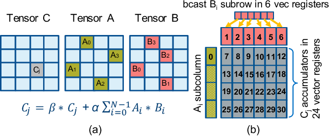 Figure 4 for High-Performance Deep Learning via a Single Building Block