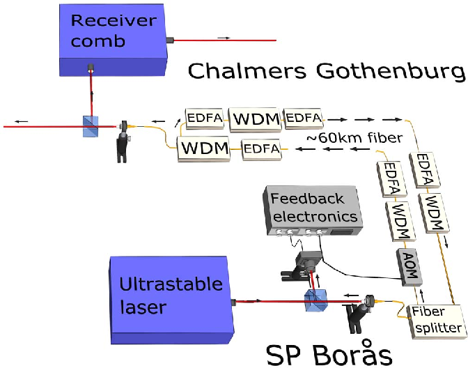 Figure 2 from Two-way coherent frequency transfer in a commercial