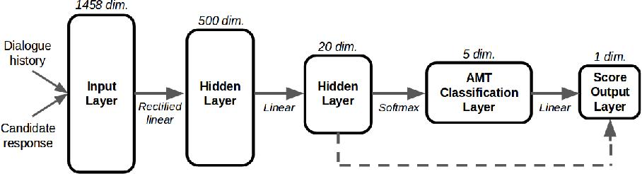 Figure 4 for The Bottleneck Simulator: A Model-based Deep Reinforcement Learning Approach