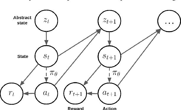 Figure 1 for The Bottleneck Simulator: A Model-based Deep Reinforcement Learning Approach