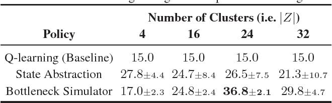 Figure 2 for The Bottleneck Simulator: A Model-based Deep Reinforcement Learning Approach