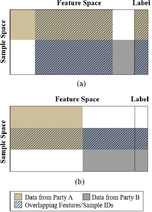 Figure 3 for A Federated Learning Framework for Smart Grids: Securing Power Traces in Collaborative Learning