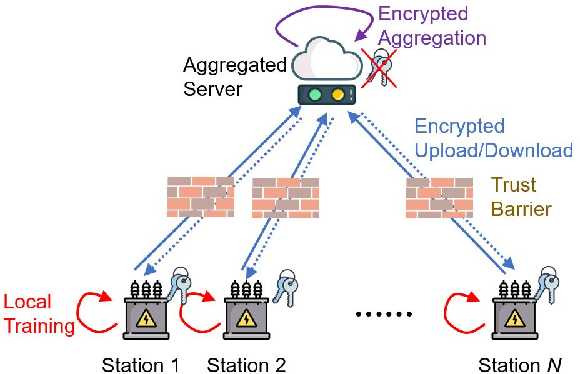 Figure 4 for A Federated Learning Framework for Smart Grids: Securing Power Traces in Collaborative Learning