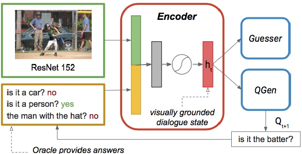 Figure 1 for Jointly Learning to See, Ask, and GuessWhat