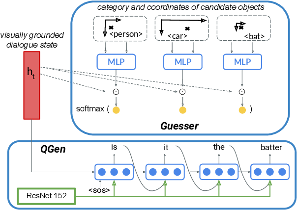 Figure 3 for Jointly Learning to See, Ask, and GuessWhat