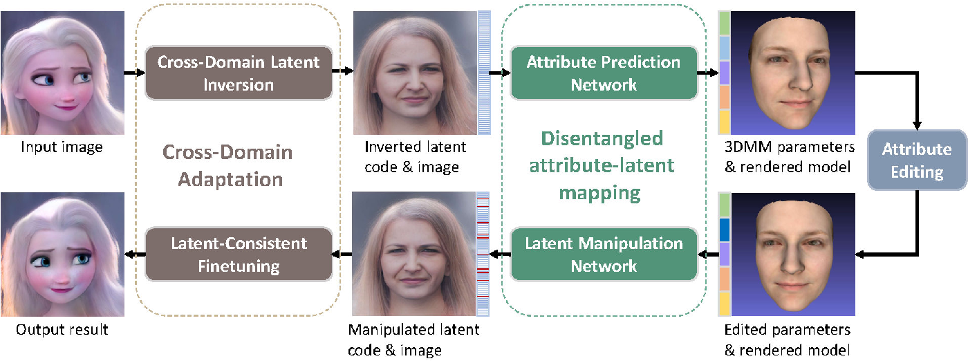 Figure 3 for Cross-Domain and Disentangled Face Manipulation with 3D Guidance