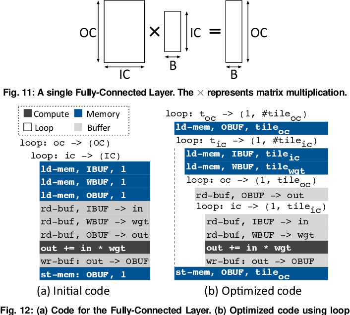 Figure 3 for Bit Fusion: Bit-Level Dynamically Composable Architecture for Accelerating Deep Neural Networks