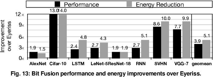 Figure 4 for Bit Fusion: Bit-Level Dynamically Composable Architecture for Accelerating Deep Neural Networks