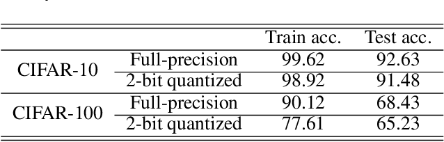 Figure 1 for Empirical Analysis of Knowledge Distillation Technique for Optimization of Quantized Deep Neural Networks