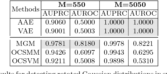 Figure 2 for Group Anomaly Detection using Deep Generative Models