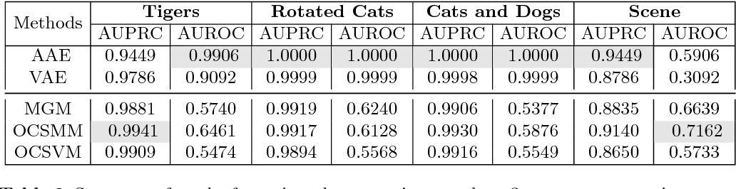 Figure 4 for Group Anomaly Detection using Deep Generative Models