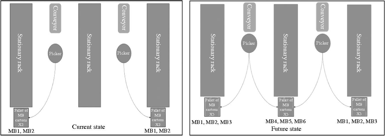 Figure 2 from Carton-Mix Optimization for Walmart com