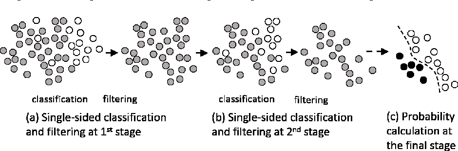 Figure 1 for Multi-stage Neural Networks with Single-sided Classifiers for False Positive Reduction and its Evaluation using Lung X-ray CT Images