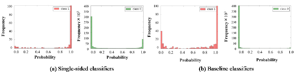 Figure 4 for Multi-stage Neural Networks with Single-sided Classifiers for False Positive Reduction and its Evaluation using Lung X-ray CT Images