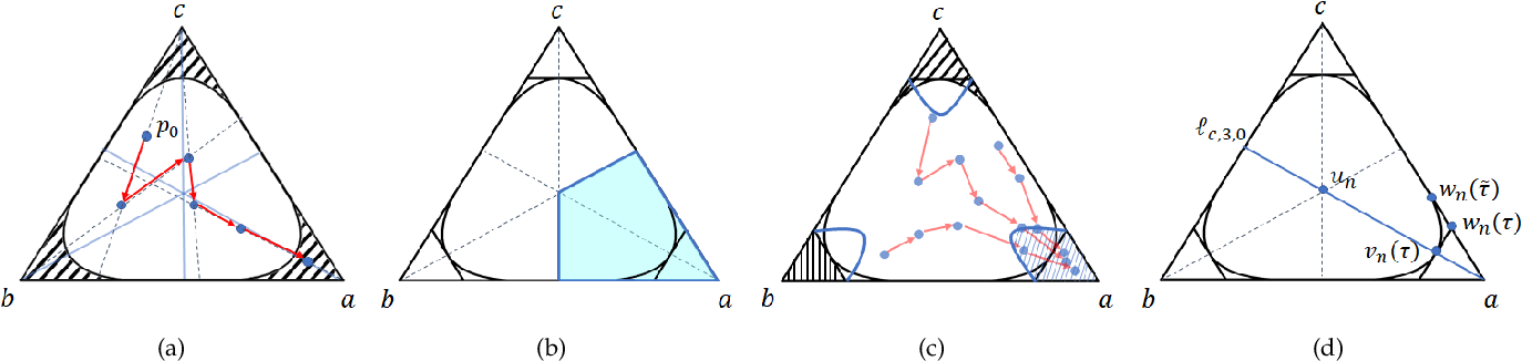 Figure 2 for Stopping Criterion Design for Recursive Bayesian Classification: Analysis and Decision Geometry