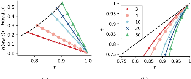 Figure 3 for Stopping Criterion Design for Recursive Bayesian Classification: Analysis and Decision Geometry