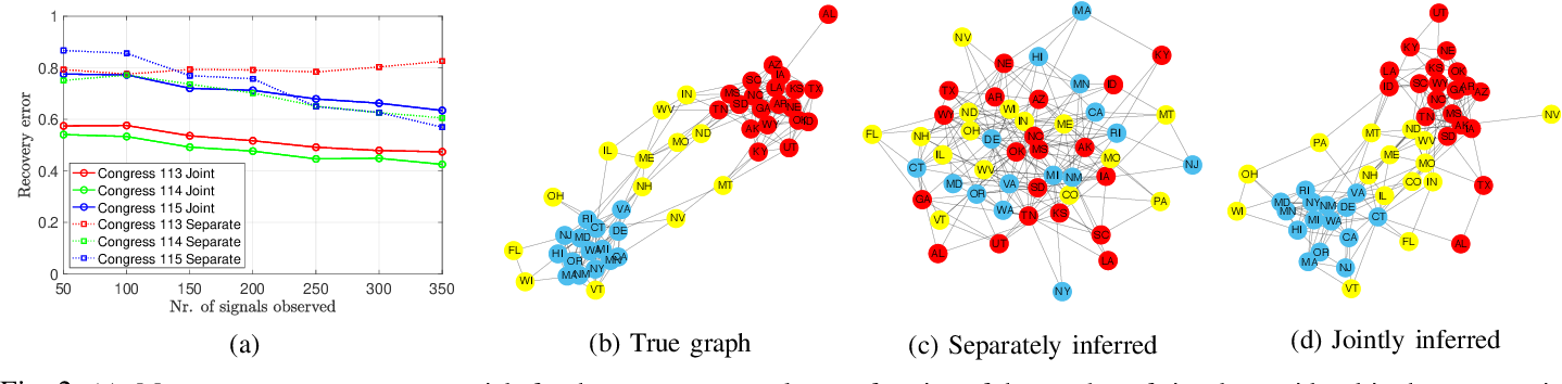 Figure 2 for Joint Inference of Multiple Graphs from Matrix Polynomials