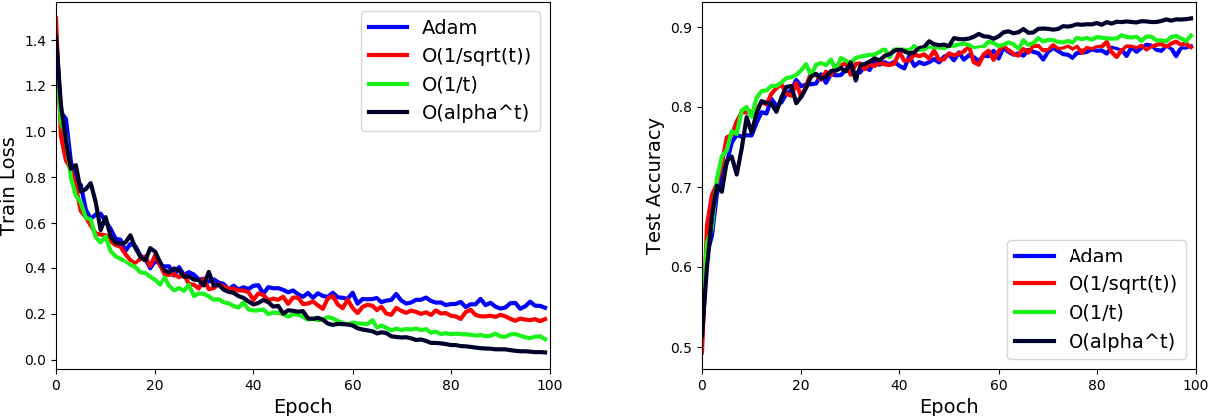 Figure 2 for Exponential Step Sizes for Non-Convex Optimization