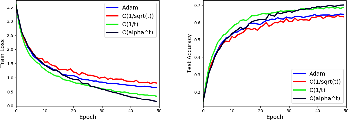 Figure 3 for Exponential Step Sizes for Non-Convex Optimization