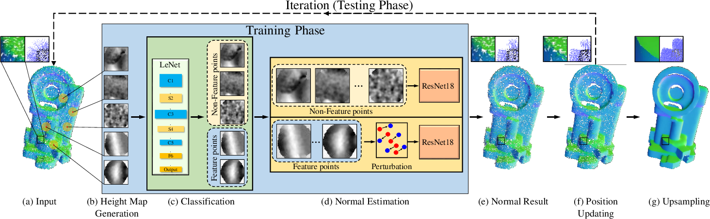Figure 1 for Deep Feature-preserving Normal Estimation for Point Cloud Filtering