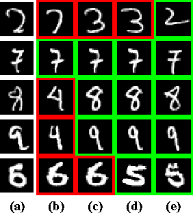 Figure 2 for Learning Local Invariant Mahalanobis Distances